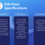 EAS Floor Specifications